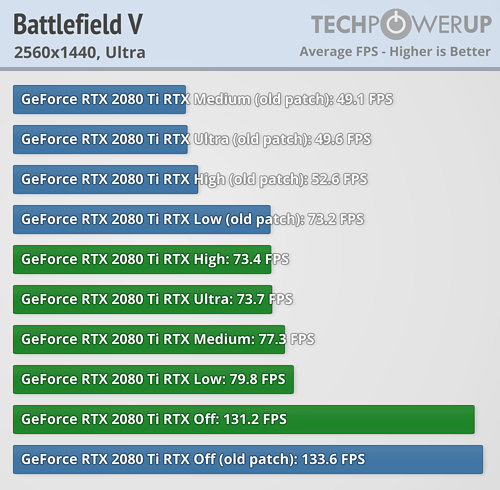 The Results Are In! Battlefield V's Raytracing Performance Has Been Boosted