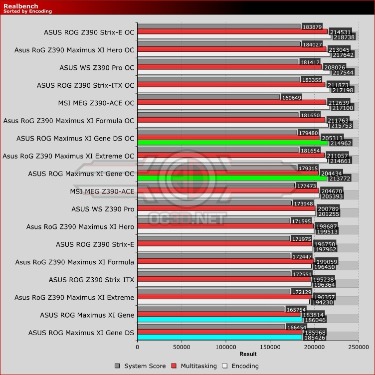 ASUS ROG Z390 Maximus XI Gene Review