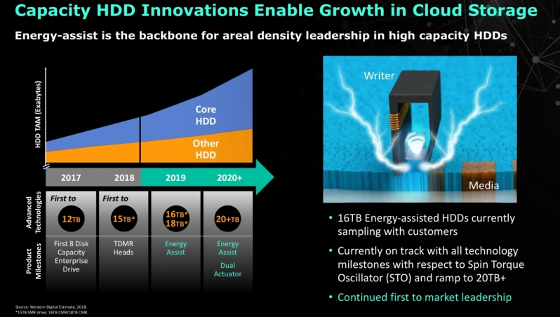 Western Digital Focuses on MAMR and Multi-Actuator Tech But Fails to Put the HAMR Down