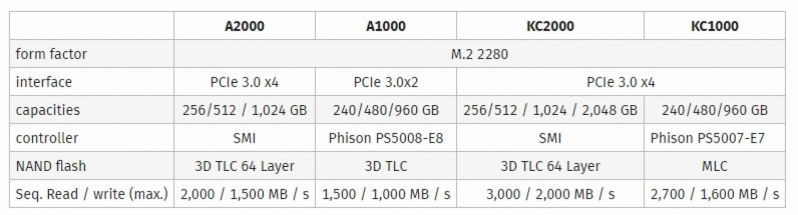 Kingston Reveals their A2000 and KC2000 Series NVMe SSDs