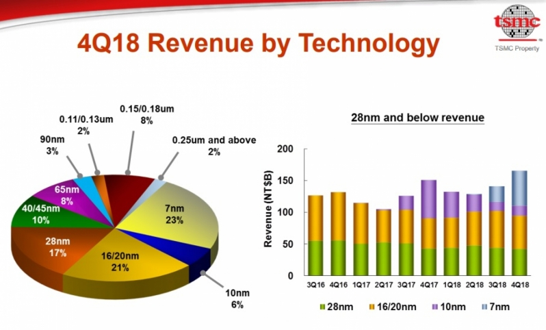 TSMC's 7nm Now Now Holds the Company's Highest Revenue Share