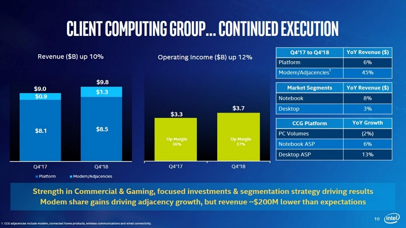 Intel's Q4 Financial Reveals Weaker Than Expected Quarter