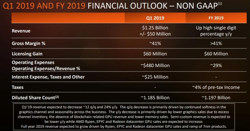 AMD Delivers Trend Breaking Q4 Financials and Strong Full-Year 2018 Results