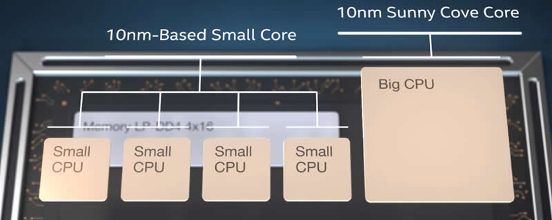 Intel Details their Lakefield Processor Design and Foveros 3D Packaging Tech