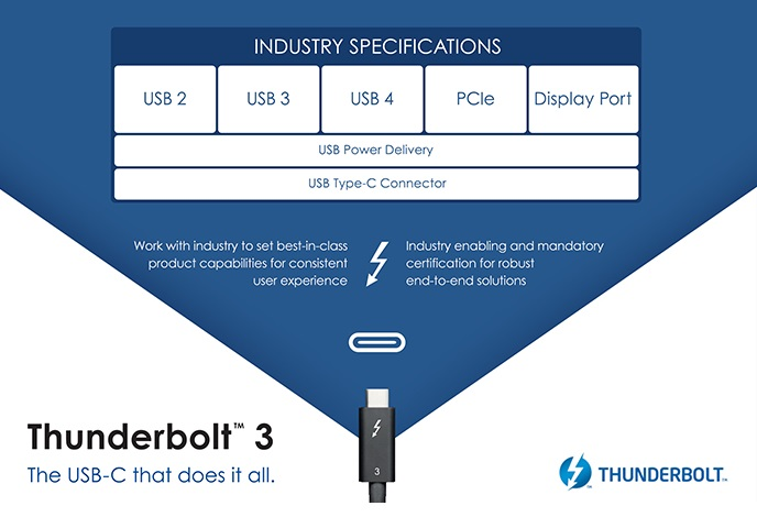 Thunberbolt 3 becomes USB4? - Intel Contributes Thunderbolt 3 to Create USB4 Specification