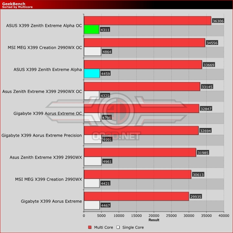 ASUS X399 ROG Zenith Extreme Alpha Review
