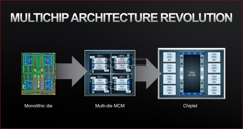 The Future of AMD, Chiplets, 3D Stacked Memory and moving past Moore's Law