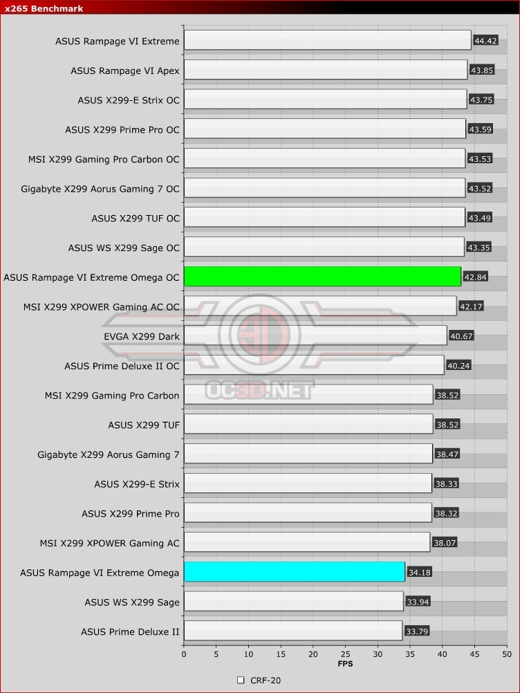 ASUS X299 Rampage VI Extreme Omega Review