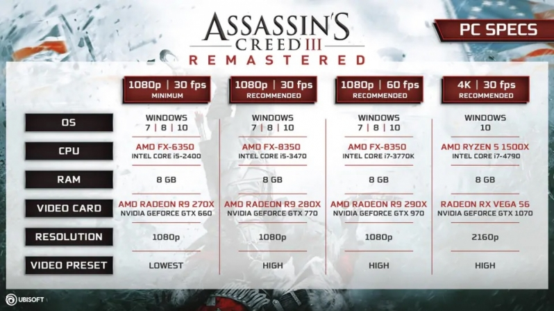 Ubisoft releases Assassin's Creed III Remastered's PC System Requirements