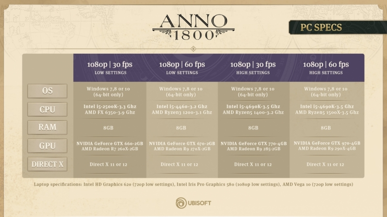 Ubisoft releases Final PC System Requirements for Anno 1800