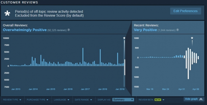 Valve's anti review bombing feature removes 4,000+ reviews from Borderlands 1 & 2