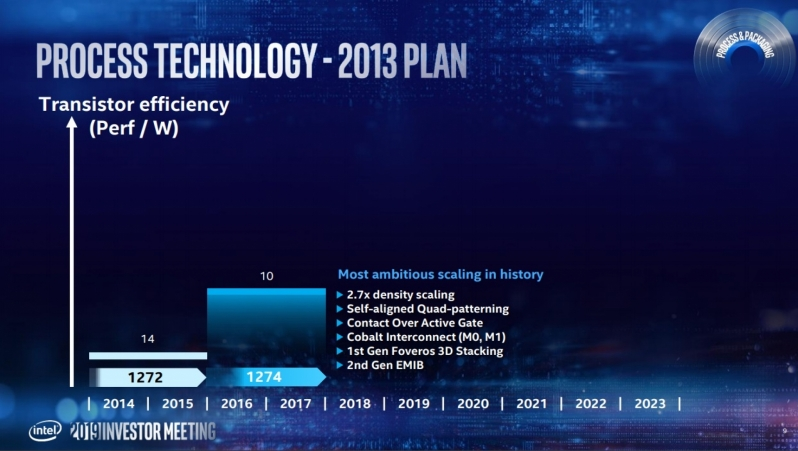 Intel accelerates 7nm Plans, 10nm will be a short lived node