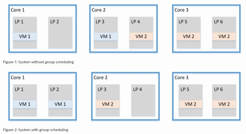 Intel reveals four new Microarchitectural vulnerabilities that impact Hyper-Threading