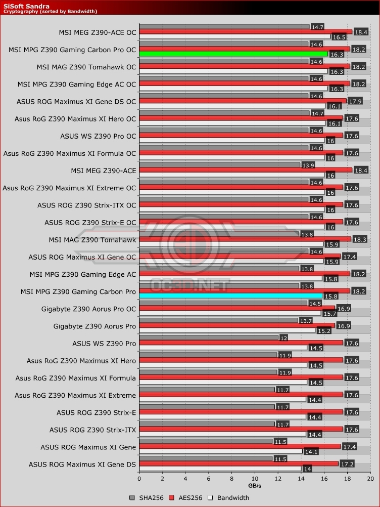 MSI MPG Z390 Gaming Carbon Pro Cryptography