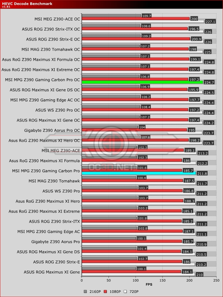 MSI MPG Z390 Gaming Carbon Pro HEVC