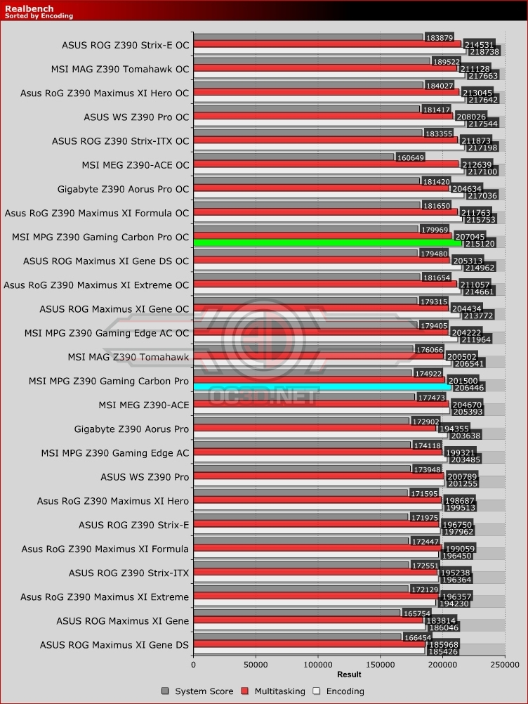 MSI MPG Z390 Gaming Carbon Pro Realbench