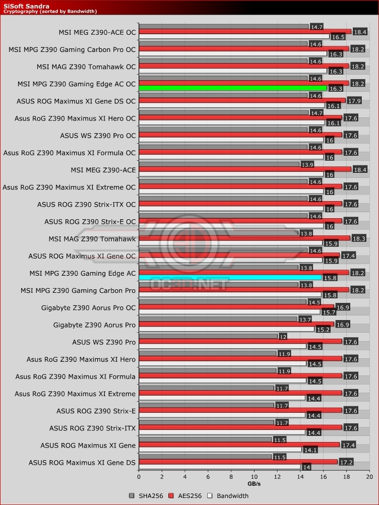 MSI MPG Z390 Gaming Edge AC Cryptography
