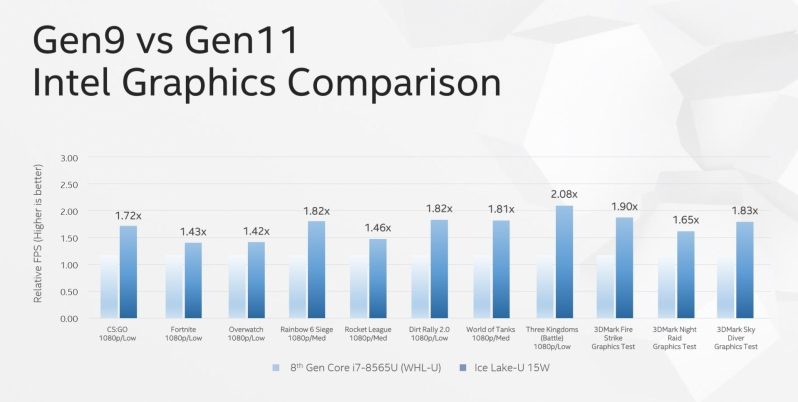 Intel will take on AMD for the Mobile iGPU crown with