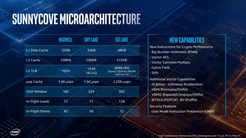 Intel Details their 10nm Ice Lake Architecture - 18% IPC Boost over Skylake