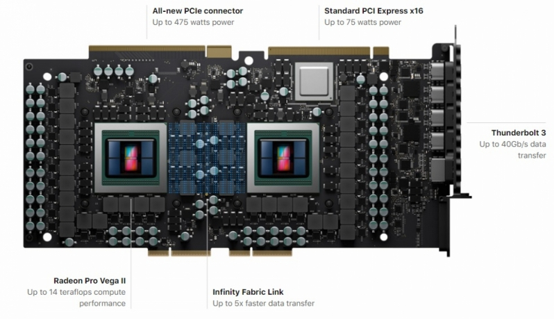 AMD creates their Radeon Pro Vega II and Pro Vega II Duo GPUs for Apple's latest Mac Pro
