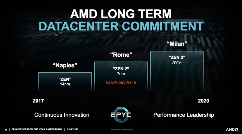 AMD confirms that their Zen 3 Milan processors will still use DDR4