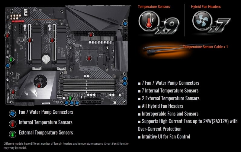 Gigabyte X570 Aorus Pro Fan Headers