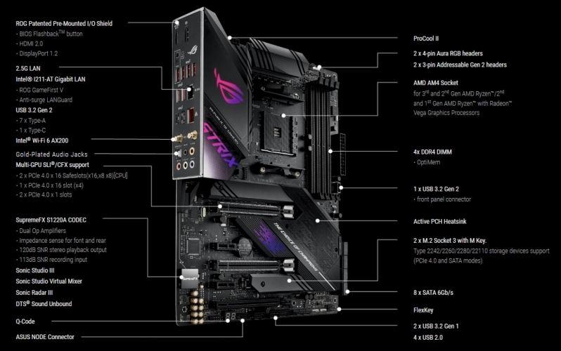 ASUS ROG Strix X570-E Gaming Specifications
