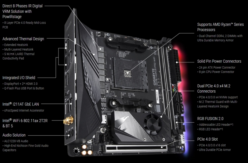 Gigabyte X570 I Auros Pro WiFi Preview
