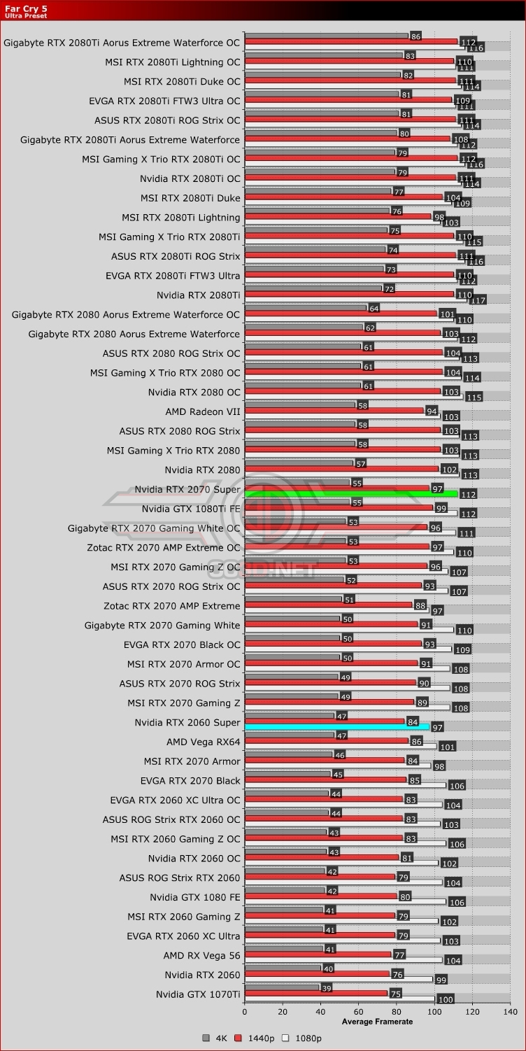 Nvidia RTX 2060 Super and RTX 2070 Super Far Cry New Dawn