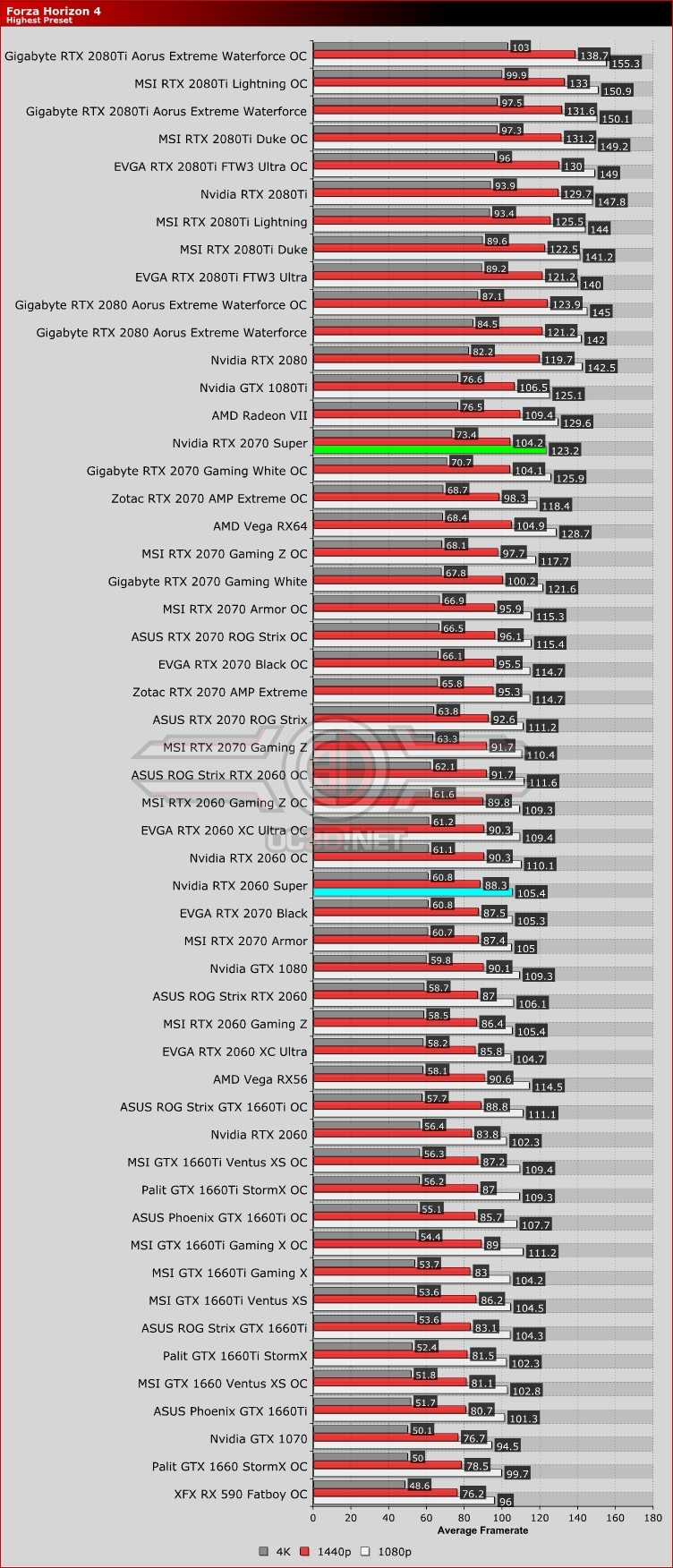 Nvidia RTX 2060 Super and RTX 2070 Super Forza Horizon 4