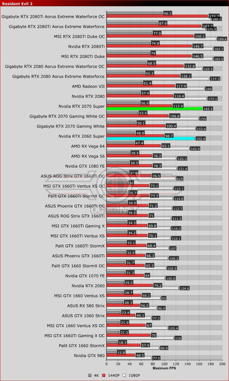 Nvidia RTX 2060 Super and RTX 2070 Super Resident Evil 2 Remake