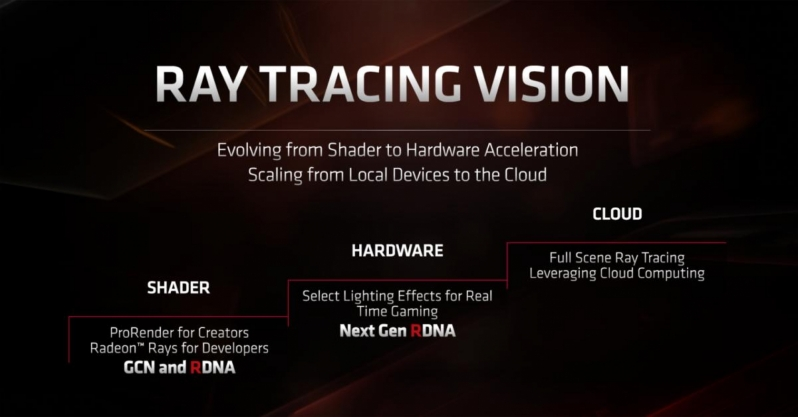 AMD patent sheds light on  Radeon's Raytracing plans