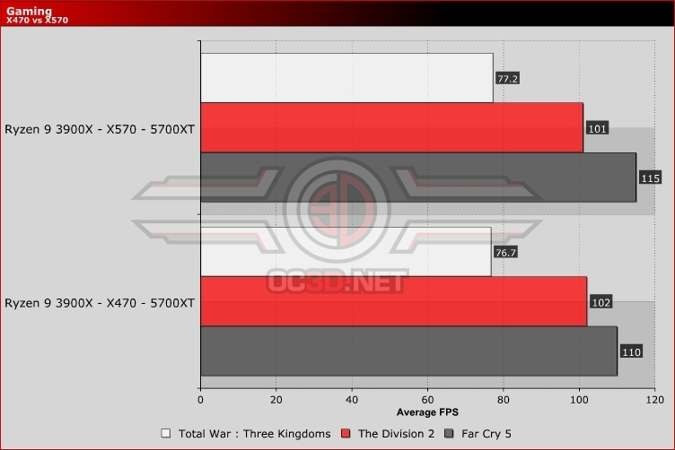 AMD Ryzen 7 3700X/Ryzen 9 3900X X470 vs X570 Gaming