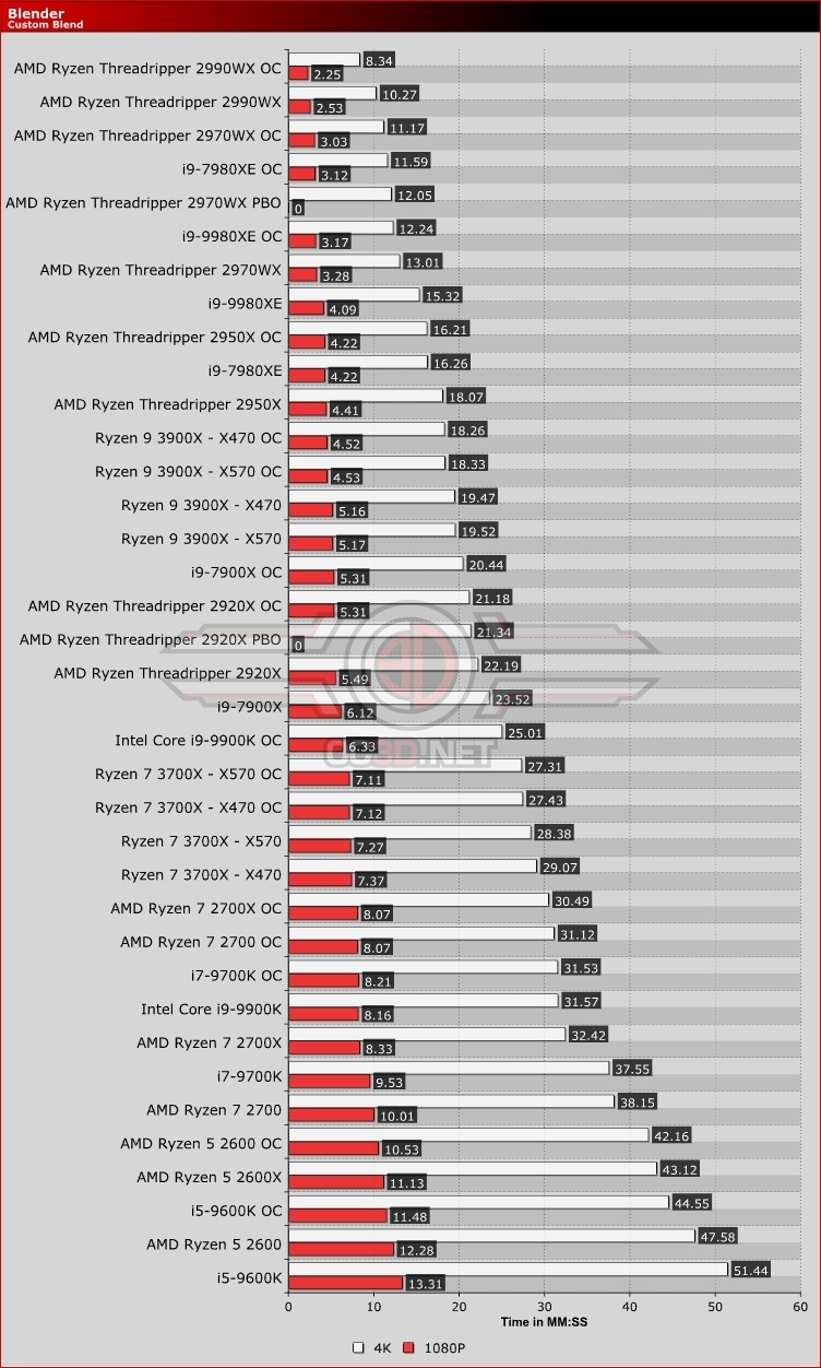 AMD Ryzen 7 3700X/Ryzen 9 3900X X470 vs X570 Blender