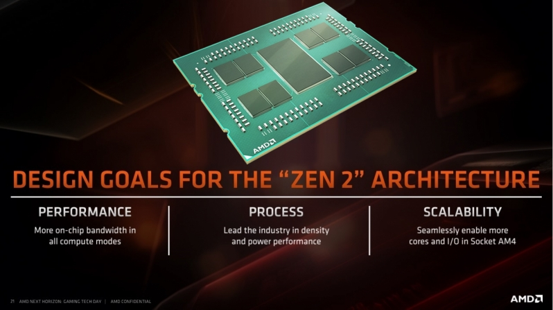 Ryzen 3rd Generation CPUs point towards an incredible future for Threadripper