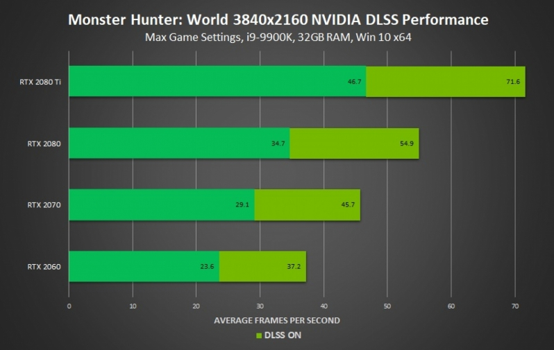 Nvidia Boasts 50% performance boosts in Monster Hunter World with DLSS