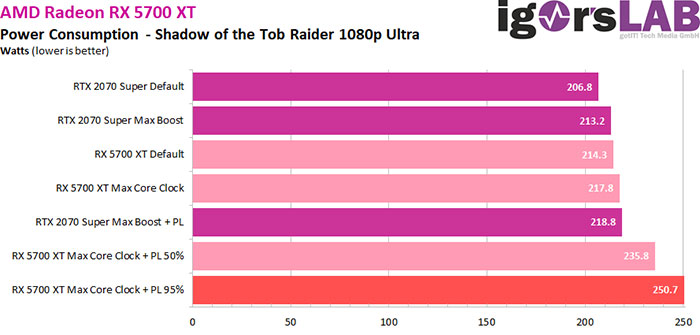 AMD's Radeon RX 5700 XT has been pushed past 2.2GHz through soft-modding