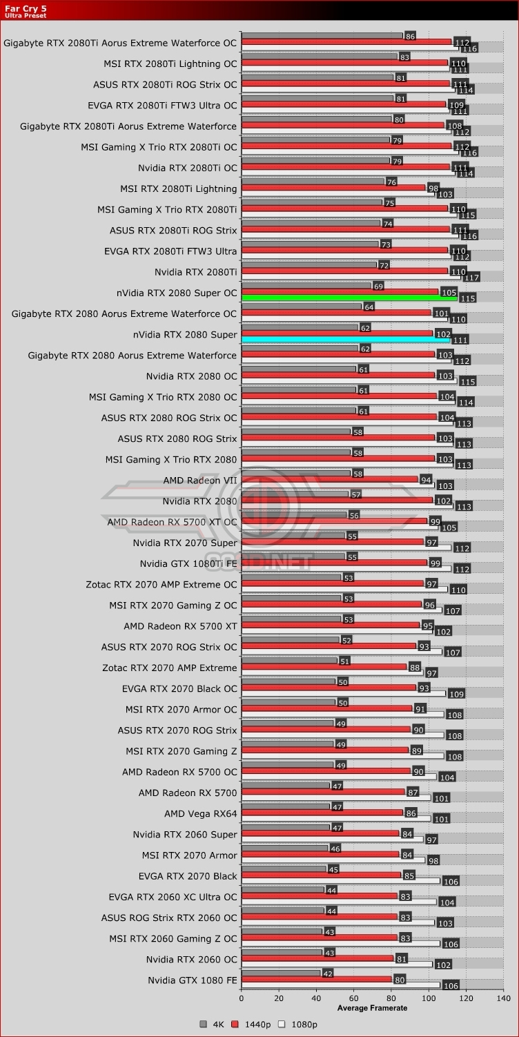 Nvidia RTX 2080 Super Far Cry 5