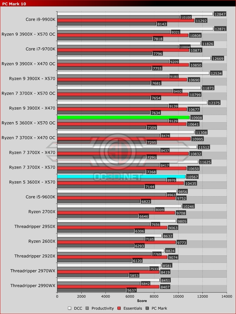 AMD Ryzen 5 3600X X370 vs X470 vs X570 Review