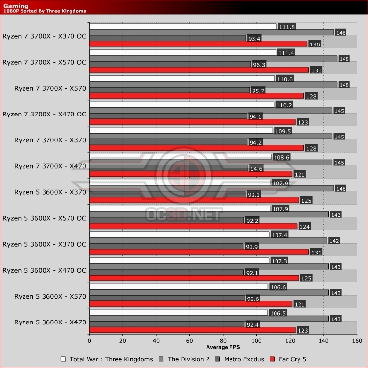 AMD Ryzen 5 3600X X370 vs X470 vs X570 Gaming