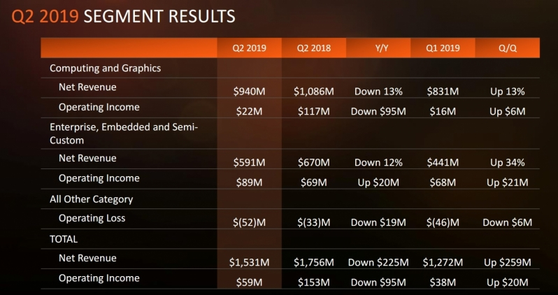 AMD reports its Q2 2019 Finanicials - Hits targets