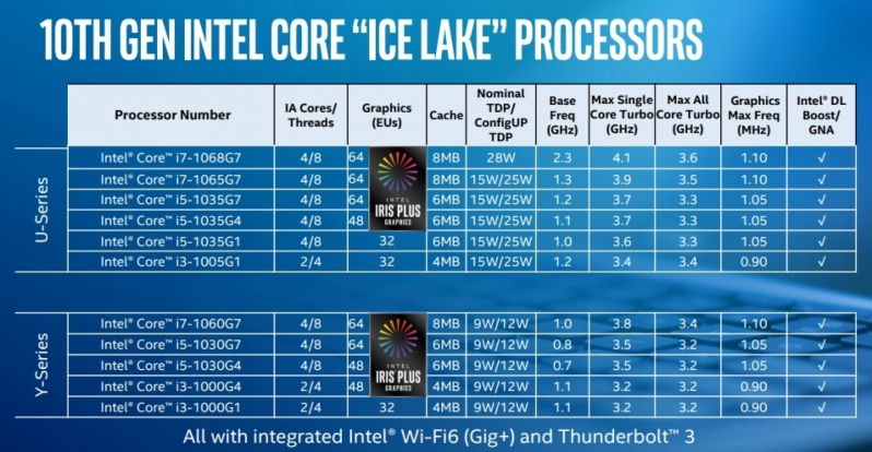 Intel launches its first 10th Generation 10nm processor