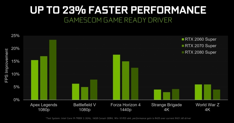 Nvidia's Gamescom Game Ready Driver Packs a Performance Punch