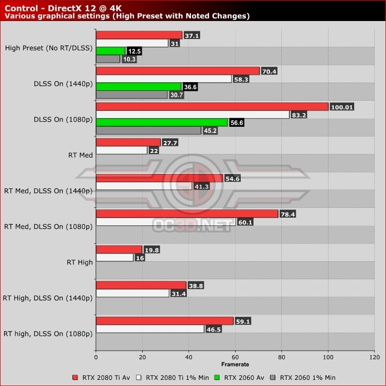 Control RTX PC Analysis