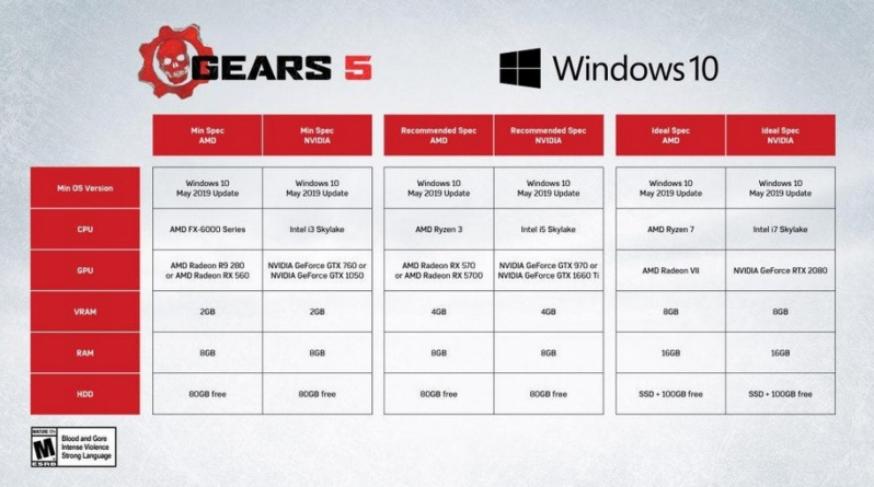 The Coalition releases details Gears 5 system requirements and AMD partnership