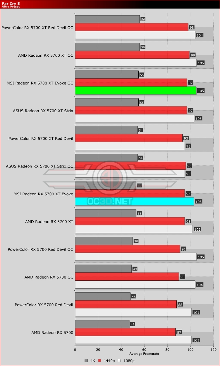MSI RX 5700 XT Evoke Far Cry 5