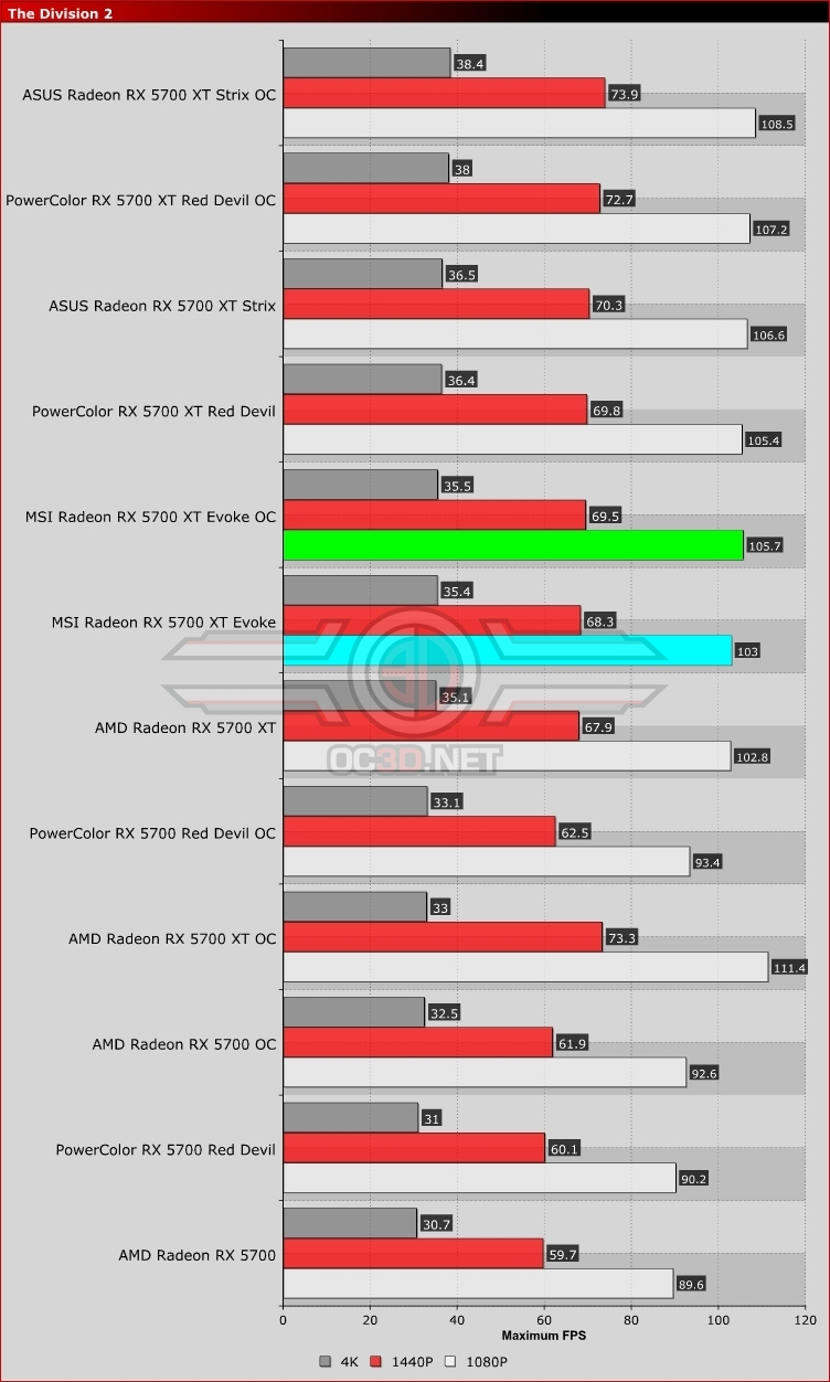 MSI RX 5700 XT Evoke The Division 2