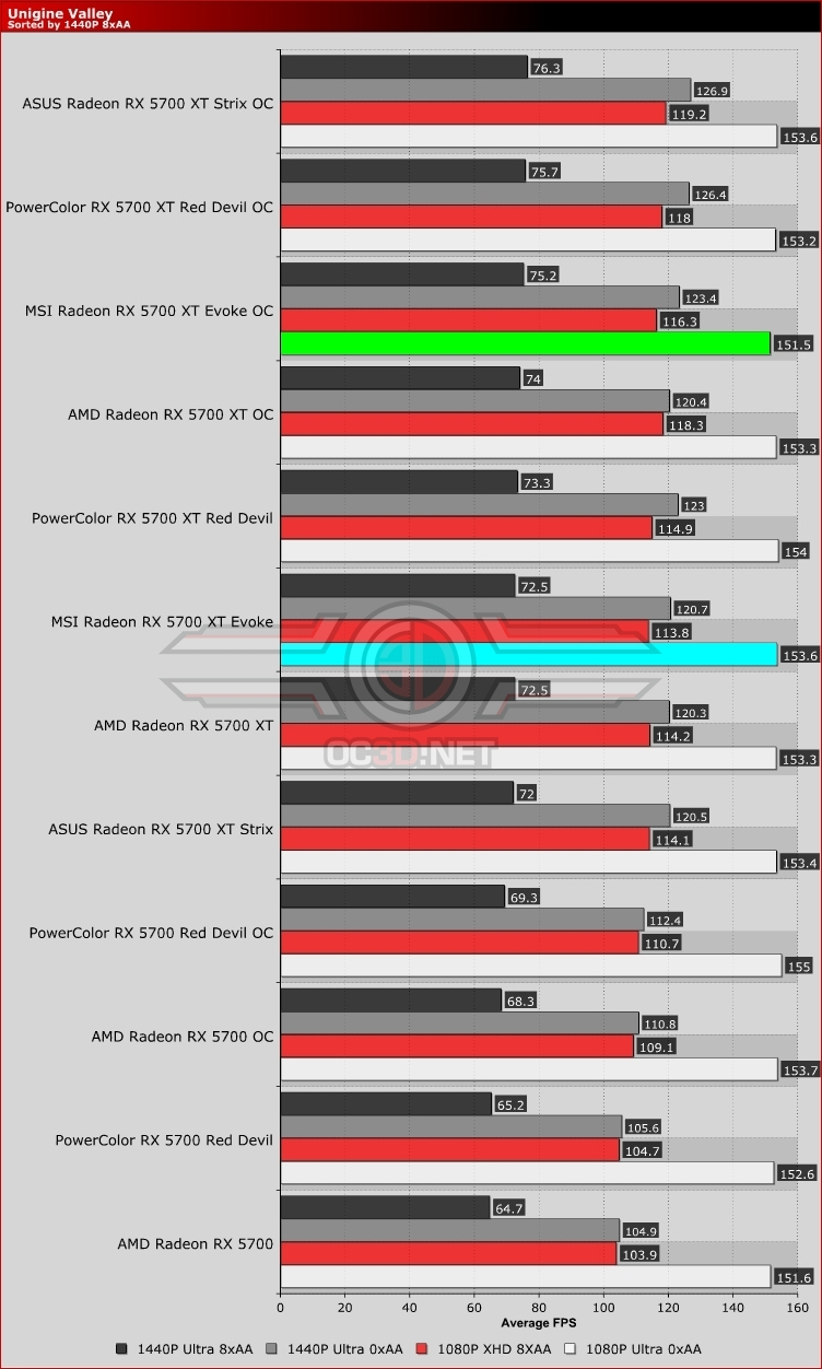 MSI RX 5700 XT Evoke Unigine Valley