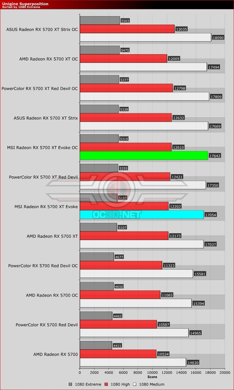 MSI RX 5700 XT Evoke Unigine Superposition