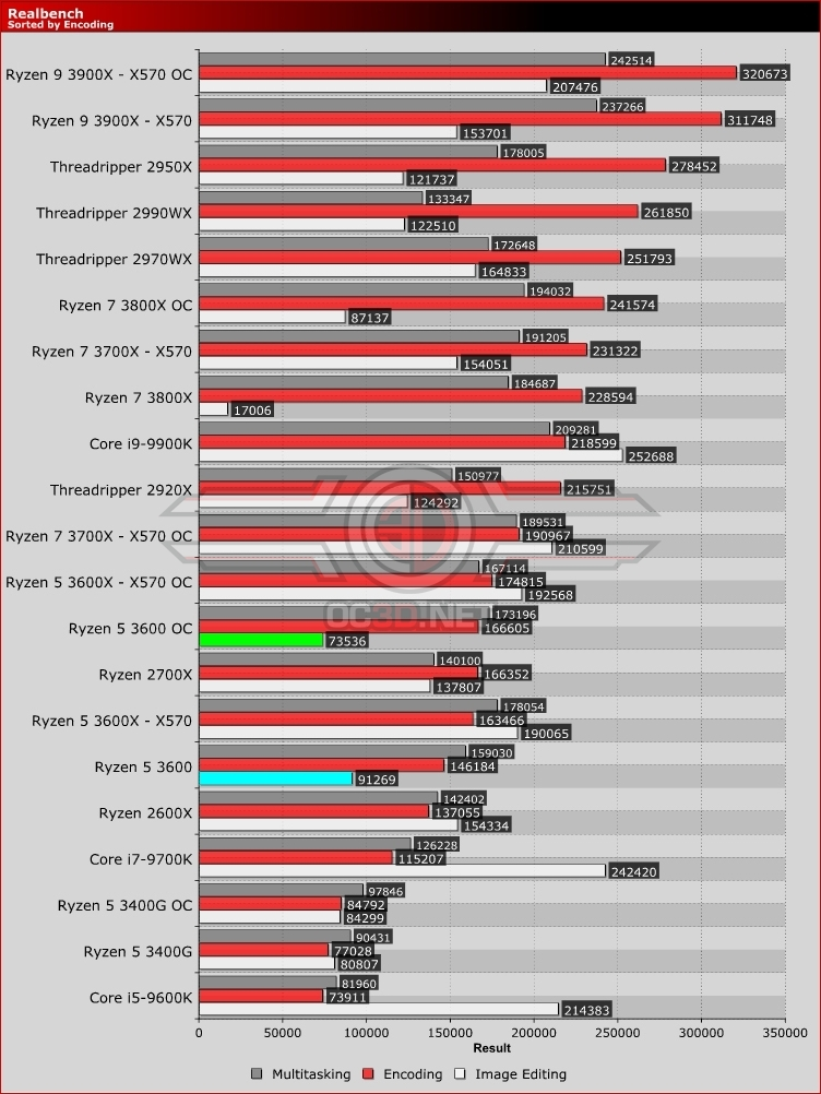 AMD Ryzen 5 3600 Realbench
